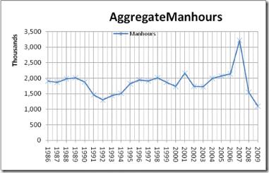 aggragate manhours asphalt