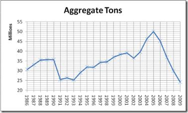 aggragate tons asphalt
