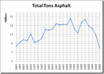 total tons asphalt