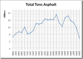 total tons asphalt
