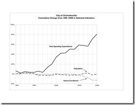 Charlottesville Data 2010