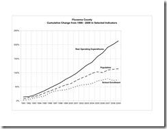 Fluvanna 2010 Data