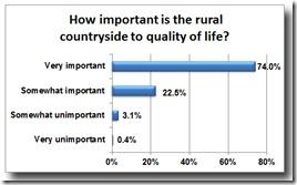CT Survey Graphic