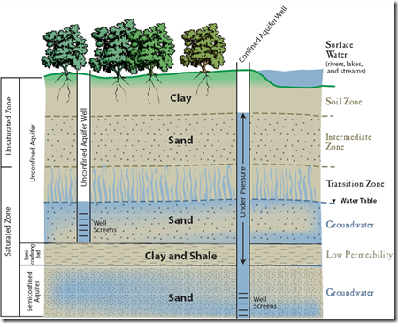 groundwater - Credit State of California