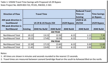 US 29 Bypass Travel Time Savings Chart December 2013 big