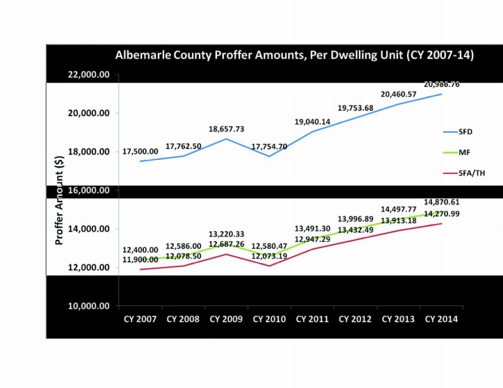 Albemarle proffer amounts 07-14