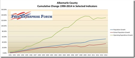 2015 Albemarle Indicators