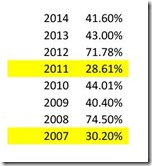 Statewide Voter Turnout Source: Virginia Board of Elections