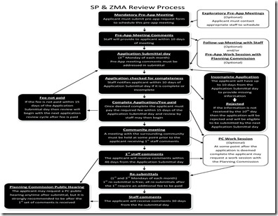Albemarle SP_Review_Process_Flowchart.pdf