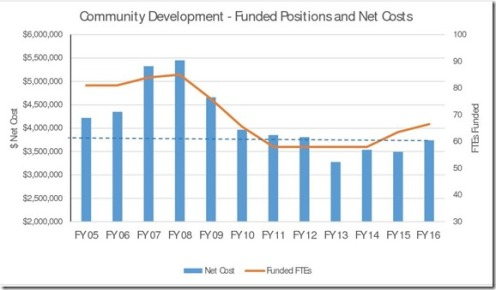 CDD funded positions