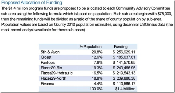 17-155 - Proposed Allocation of Funding - View